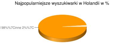 Najpopularniejsze wyszukiwarki w Holandii
